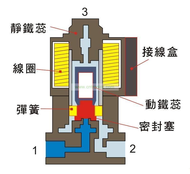 我们在生产中常用的电磁阀有二位三通图片