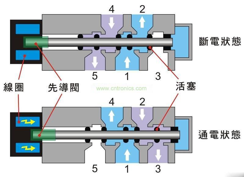 电磁阀的应用及工作原理