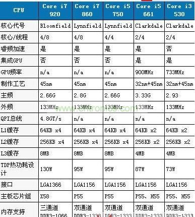 酷睿Core i3 i5处理器性能与参数图