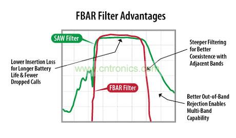 fbar滤波器赢得lte智能手机设计,可同时支持15个频段