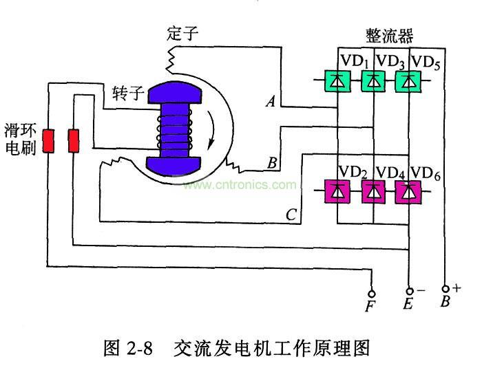 发电机工作原理图