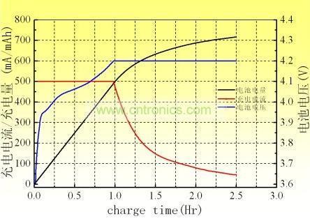 充电电池充电时间是多久