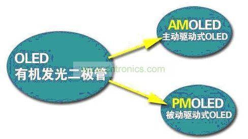OLED分为主动驱动式和被动驱动式
