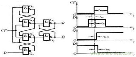 d触发器工作原理