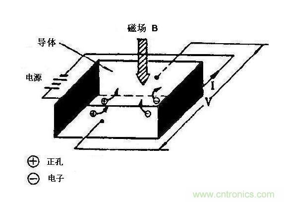 开关型霍尔元件最具特点的应用是在无刷电机上