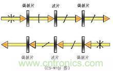 光纤无源器件
