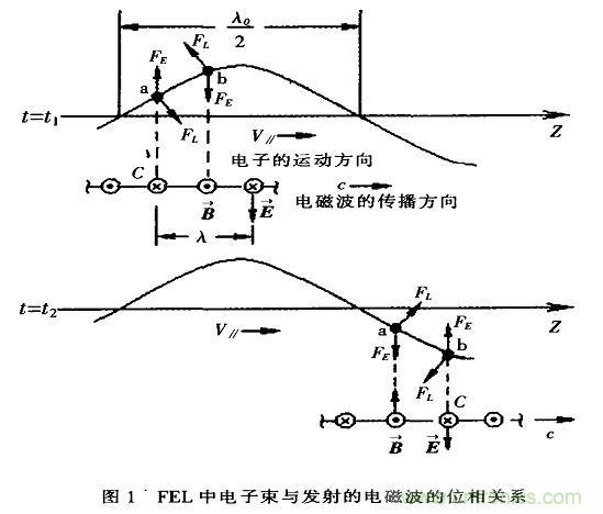 自由电子激光器