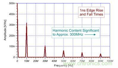 首页 技术中心 电路保护 >> emi来源分析  10 ns 边缘率时方程式结果