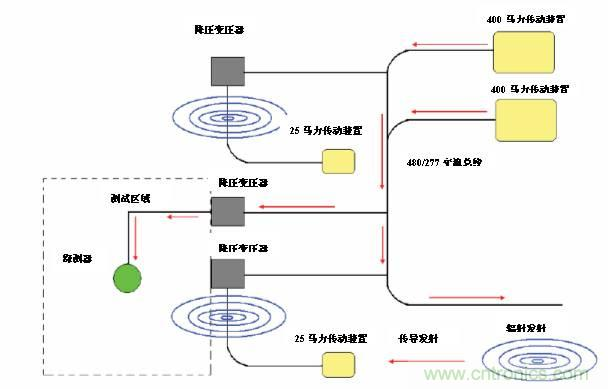 什么是电磁干扰滤波器?