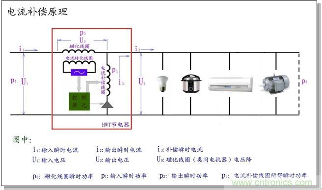 节电器原理