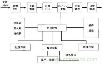 开关电源模块的工作原理
