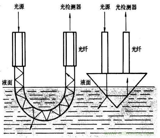 光纤传感器