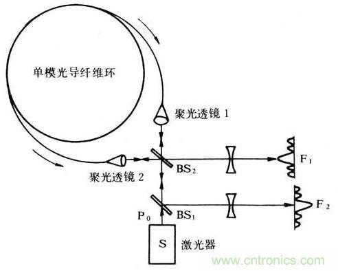 光纤陀螺仪原理图