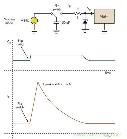 防止过压损坏的最佳保护措施是用非线性电路进行限压或钳位(图2)
