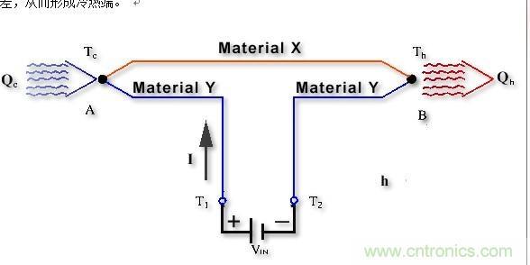 半导体制冷器-元器件技术-电子元件技术网电子百科