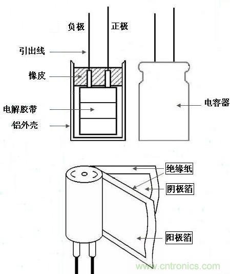 电解电容器结构