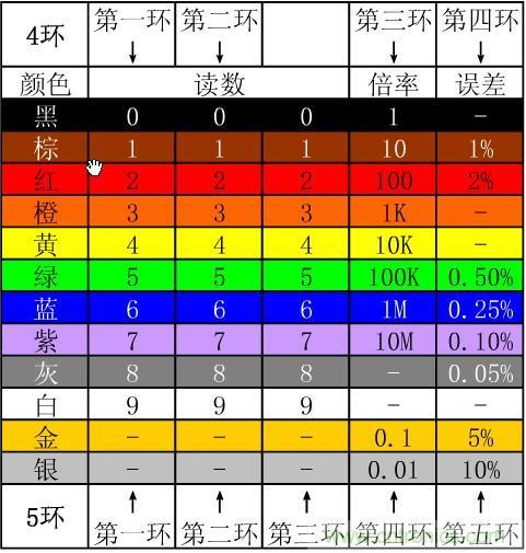 电阻色环转换成电阻值对照表