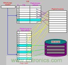 虚拟存储器模型