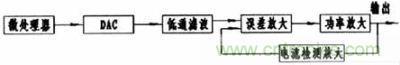 数控电流源的一般结构框图