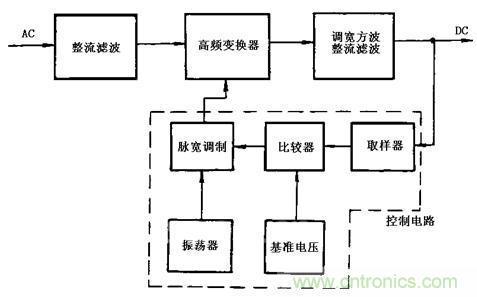 由于ac/dc变换电路的输入端有整流器件和滤波电容,在正弦电压