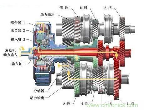 双离合变速器工作原理 基础知识 电子元件技术网电子百科