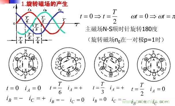 同步电动机工作原理; 同步电动机工作原理