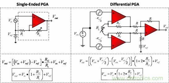 图1:相应传输函数的PGA 配置举例
