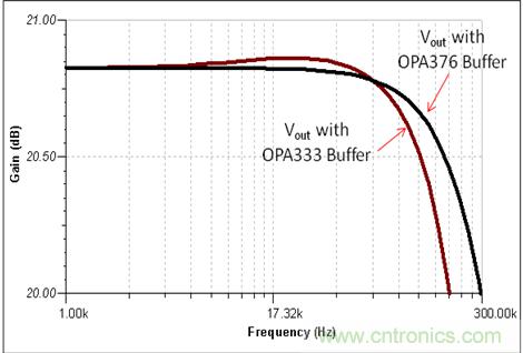 图5:OPA333 和 OPA376 缓冲器比较图