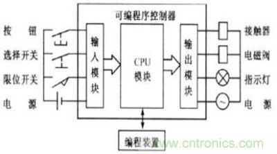 图题:PLC结构图-PLC系统中干扰来自何处