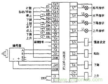输入x0~x1为编码器的a,b相输出脉冲信号,x3为振荡频率信号,x4~x14为