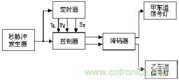 交通灯控制电路【图】