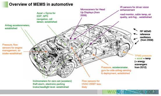 MEMS的发展及在传感器中的低成本应用模式