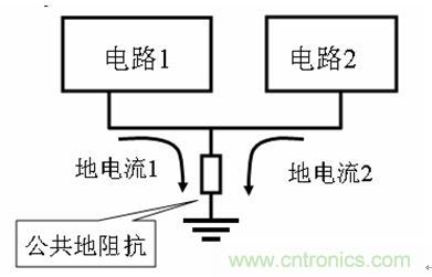 地线电压导致了地环路电流,由于电路的非平衡性,地环路电流将导致对