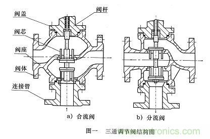 电动三通调节阀的基本内容图片