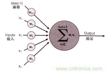 神经细胞抽象图