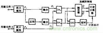 光电编码器原理  旋转编码器原理及应用