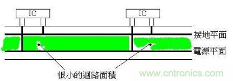 EMI / EMC设计讲座(四)印刷电路板的映像平面