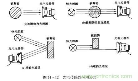 光电传感器应用