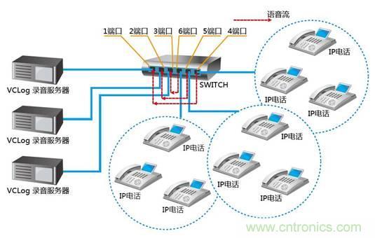 交换机工作原理-基础知识-电子元件技术网电子百科
