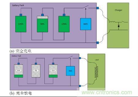 电池组完全充电(a)(顶部)和完全放电(底部)(b)电池电容状态的典型电路