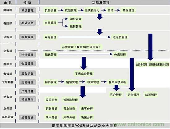 计算机操作系统的主要功能