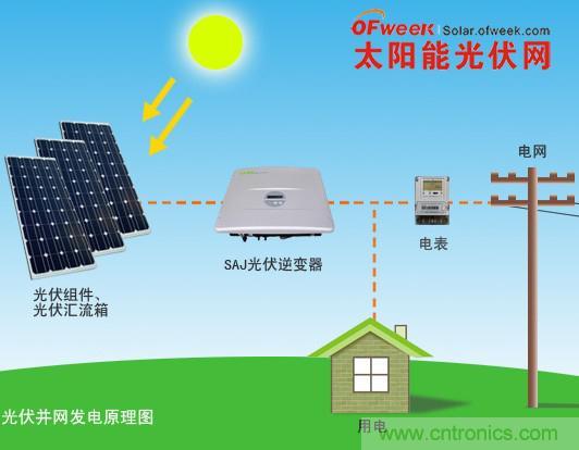 太阳能光伏发电的原理 光伏发电是利用半导体界面的光生伏特效应而将光能直接转变为电能的一种技术。这种技术的关键元件是太阳能电池。太阳能电池经过串联后进行封装保护可形成大面积的太阳电池组件,再配合上功率控制器等部件就形成了光伏发电装置。