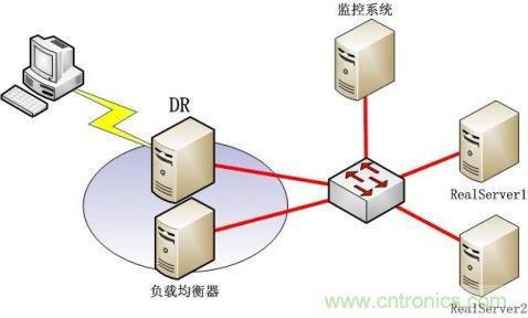 网络负载均衡