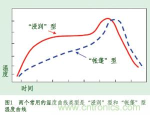回流焊的温度曲线