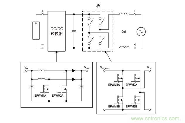 图4: 无变压器dc/ac转换电路—逆变器.(ti提供)