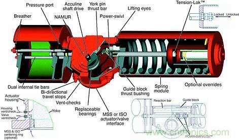 拨叉式气动执行器是什么?图片