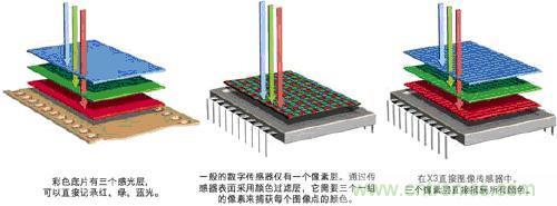 cmos图像传感器工作原理