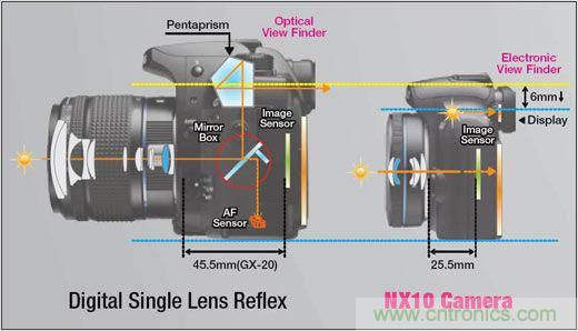 单电相机,什么是单电相机?