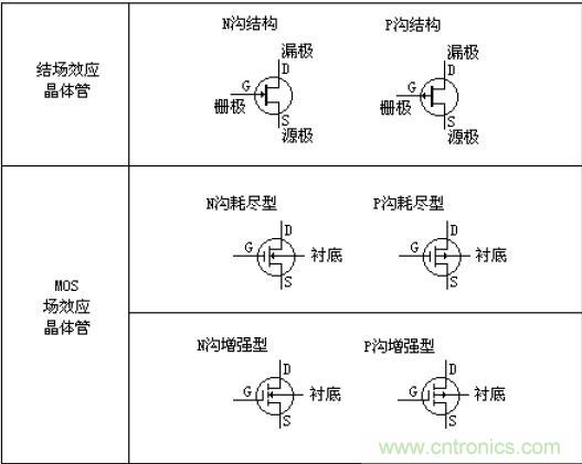 结型场效应管