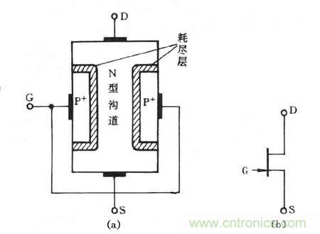 定时器:定时器电路在数字电路中有着广 泛的应用,既可以用于脉冲的